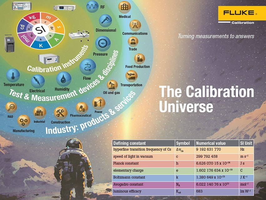 The Calibration Universe Infographic