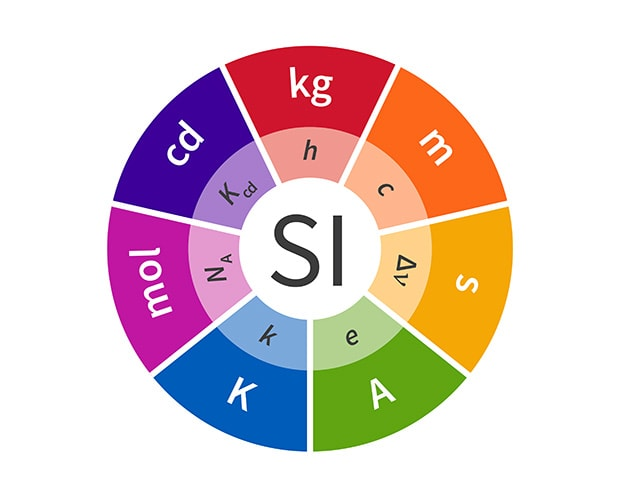 The SI Units